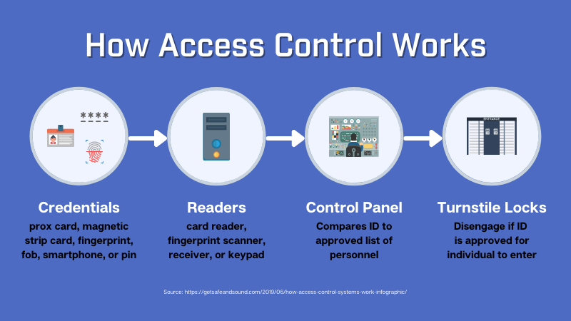 How Access Control Works (1)